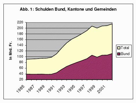 Schulden von Bund, Kantonen und Gemeinden